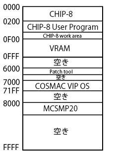 cosmac_vip_chip_8_memorymap.jpg