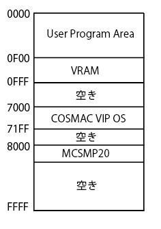 cosmac_vip_os_ram_memorymap.jpg