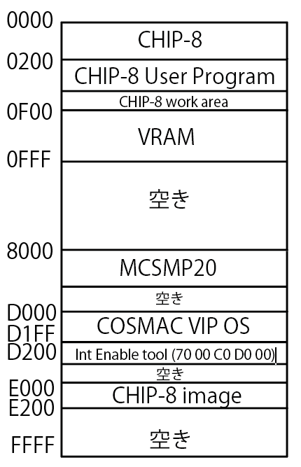 https://kanpapa.com/cosmac/images/memory_map_for_mft2020.png