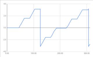 ルンバ実機とGazeboシミュレーターのオドメトリ情報を比較してみました (おおたfab 第47回 素人でもロボットをつくりたい)
